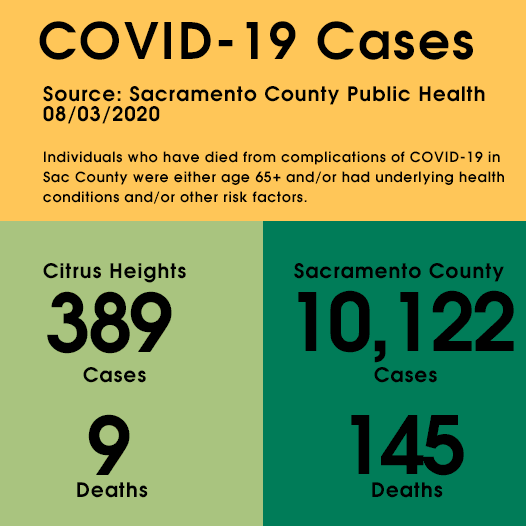 COVID-19 Counts as of August 3, 2020: Citrus Heights has 389 confirmed cases and 9 deaths. Opens in new window