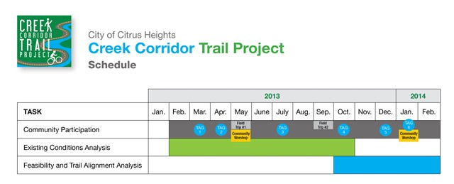 Creek Corridor Trail Project Scheduling Graph